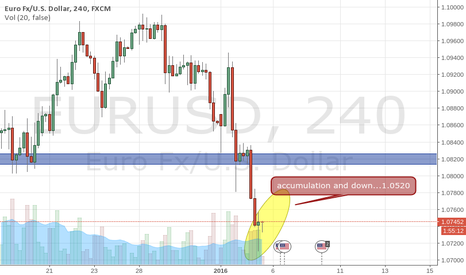EURUSD: accumulation and down eu
