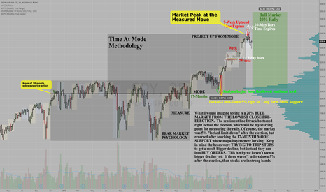 SPY: S&P500 $SPY MONTHLY TIME AT MODE UPTREND HIT 240 PRICE TARGET