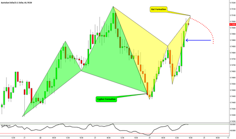 AUDUSD: AUDUSD: Advanced Pattern Formation #2 (Bearish Bat Formation)