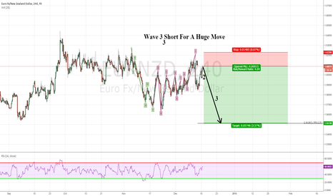 EURNZD: Wave 3 Short For A Huge Move