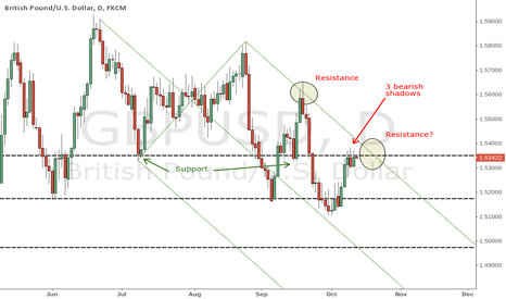 GBPUSD: Resistance and a sell-off in GBP/USD?