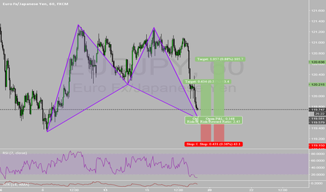 EURJPY: Bullish Bat Pattern on EURJPY!
