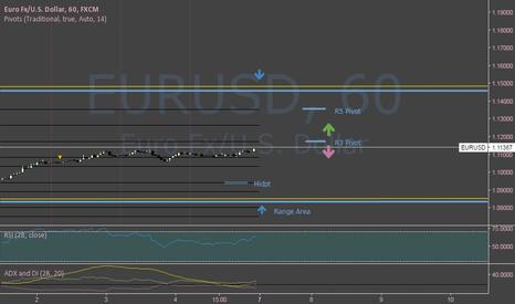 EURUSD: EURUSD Sideways But We'll See After Bounce/Break @1.11722