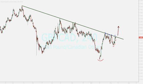 GBPCAD: watching ...buy
