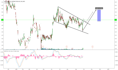ICD: ICD: PAY ATTENTION FOR A POTENTIAL BREAKOUT