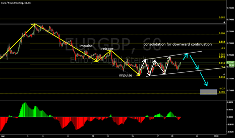 EURGBP: EURGBP RECOVERING TO CONTINUE SHORT TERM DOWNTREND