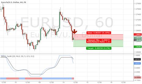 EURUSD: Short $EurUsd