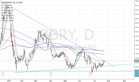 BBRY: looking like another breakout