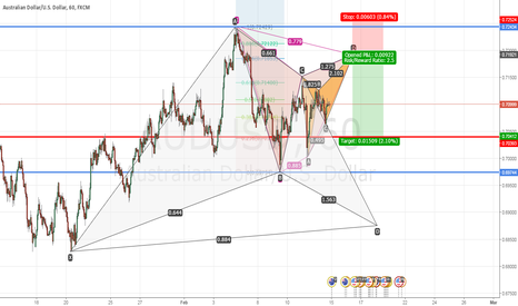 AUDUSD: AUDUSD looking for short opportunity