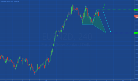 EURNZD: [EURNZD] HARMONIC STRUCTURE IN DEVELOPMENT