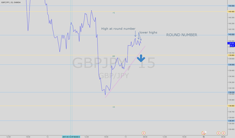 GBPJPY: Short positions building up at 140.00