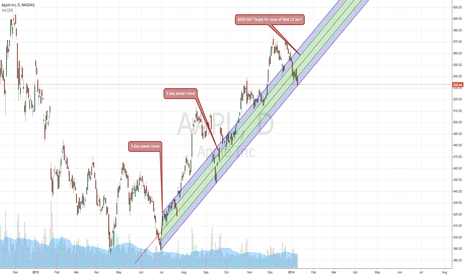AAPL: AAPL opportunity