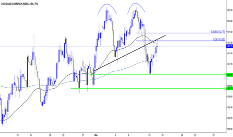 DXY: Double Top