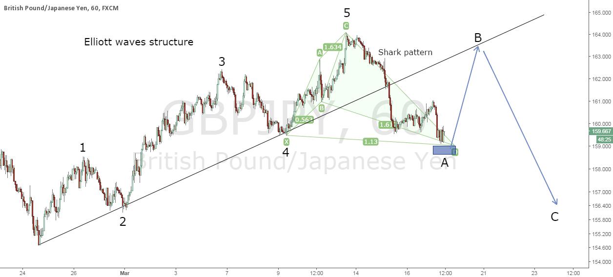 Harmonic trading & Elliott waves on GBP/JPY 1H