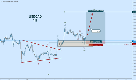 USDCAD: USDCAD Wave Count:  Trading Wave-C of Zig-Zag