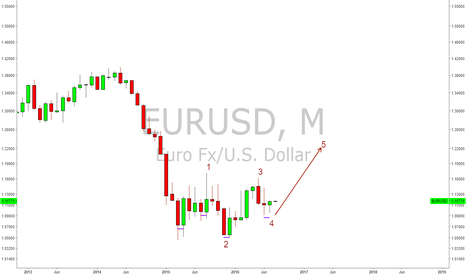 EURUSD: 4 Bullish Candle singnals and 5th wave ready.