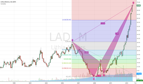 LAD: Parabolic chart of LAD