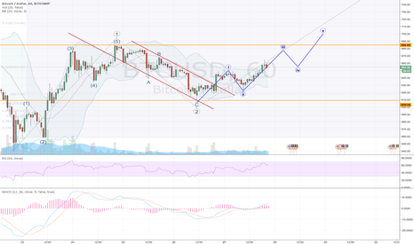 BTCUSD: Bitcoin breakout seems to be imminent...