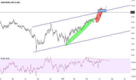 XOM: Prices hovers around stiff resistance!!