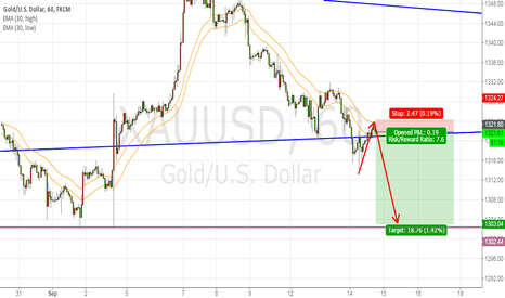 XAUUSD: sell now