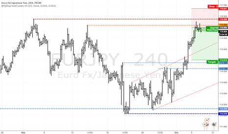 EURJPY: EURJPY - Running out of steam