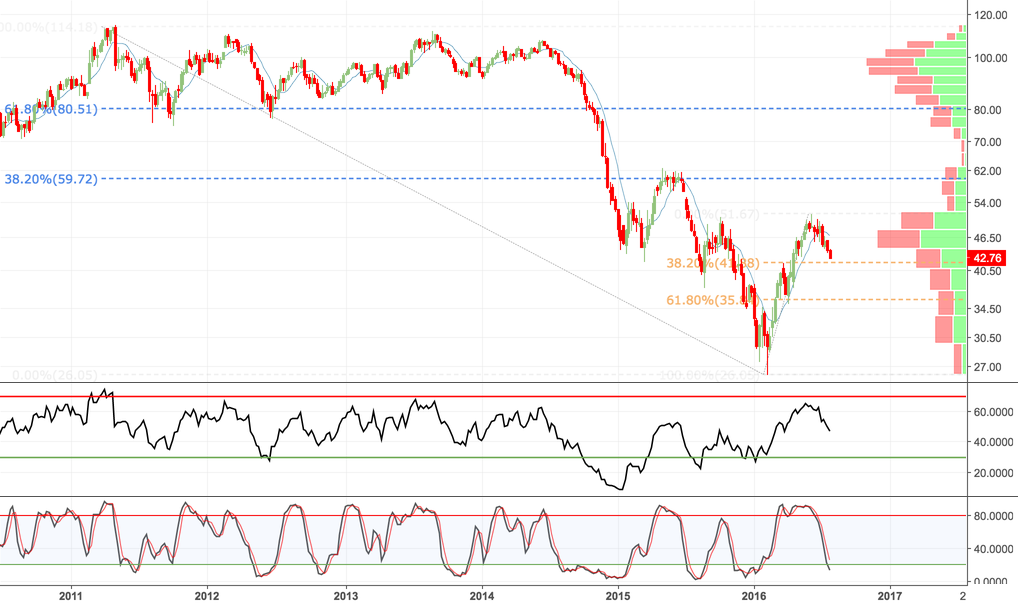Crude Oil: The Most Important Chart in the World