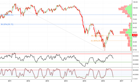 CL1!: Crude Oil: The Most Important Chart in the World
