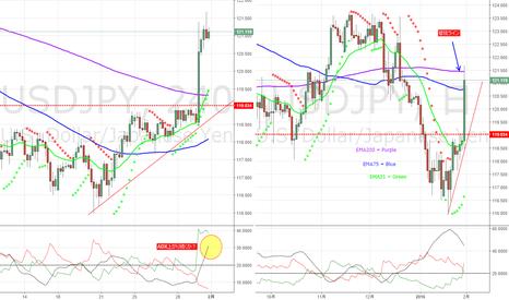 USDJPY: USDJPY マイナス金利の発表でクロス円が反発しました。短期的に上昇相場が続く可能性はありそうです。