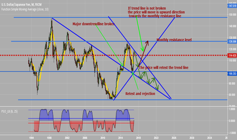 USDJPY: USDJPY- Possible price moves