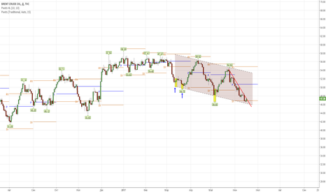 UKOIL: Нефть- в ожидании среднесрочного минимума.
