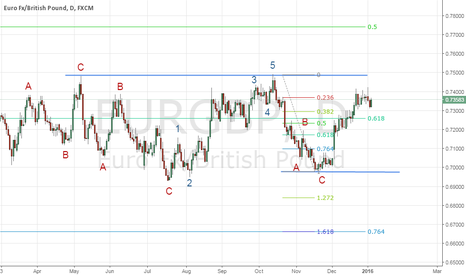 EURGBP: EURGBP Could this be the end of the Monthly correction as well?