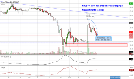 BTCUSD: Nice sentiment Bearisch