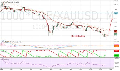 1000*CDE/XAUUSD: CDE Priced in Terms of Gold