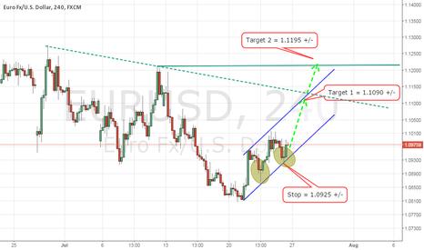 EURUSD: Euro Short Term Bullish for 1.1195