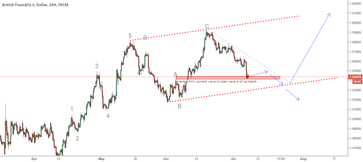 GBPUSD update: Wave Structure had changed?