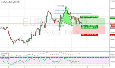 EURUSD: CYPHER PATTERN ON EURO/US