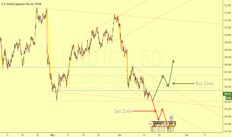 USDJPY: Dynamic Rank 15M - Waiting for the broke