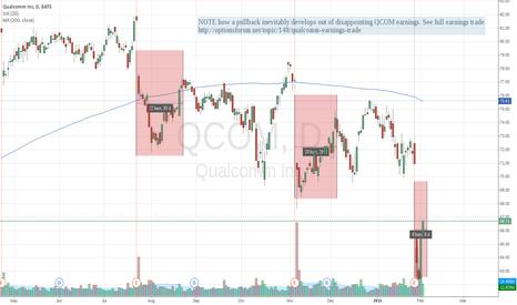 QCOM: Qualcomm earnings pullbacks are tradeable