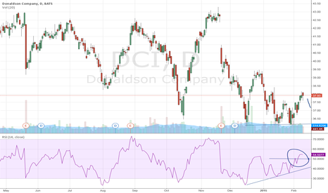 DCI: Donaldson Company: the correction is winding down