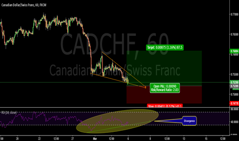 CADCHF: Divergence RSI+ falling wedge- CADCHF