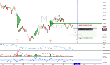 M: M: Macy's offering a great short into earnings