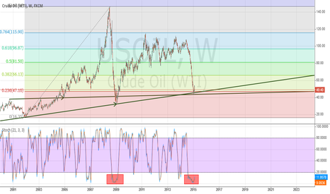USOIL: Crude Oil is bottoming out!!