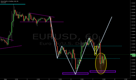 EURUSD: EURUSD for Long?
