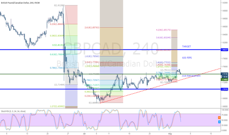GBPCAD: GBPCAD Long Term Plan Bulish