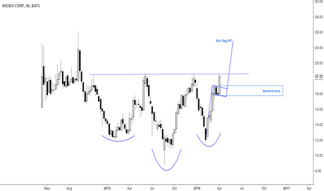 WB: On watch list for the breakout or pullback