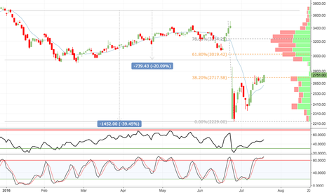DLN: UK Property REITS are on the move - targeting 62% retracement