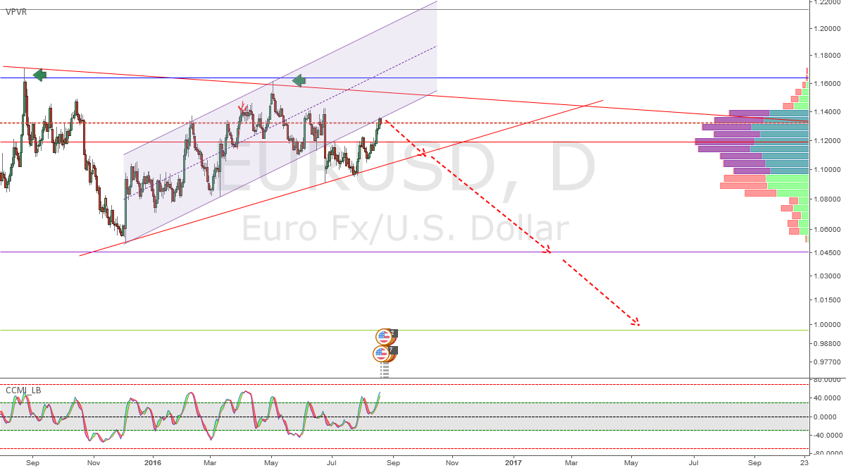 EURUSD-Long Term SELL = Parity