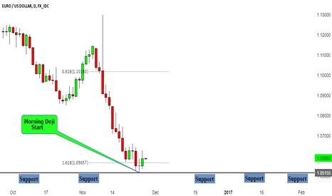 EURUSD: EURUSD Price Action Trade