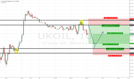 UKOIL: Brent Crude Oil two way trading