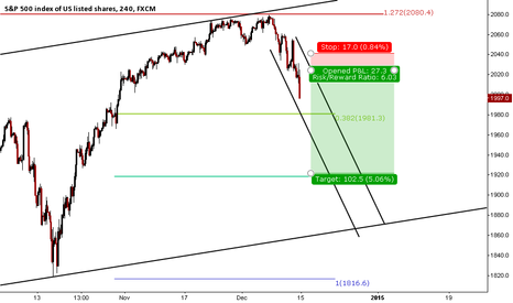 SPX500: Let it bounce first